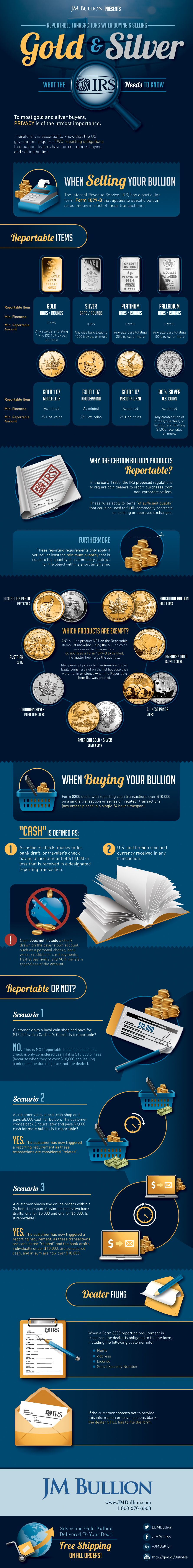 Reportable Bullion Transactions Infographic