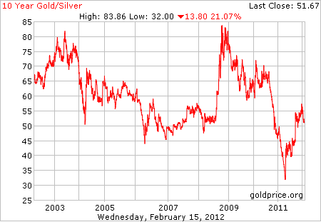 Gold Vs Silver As Precious Metal Investments