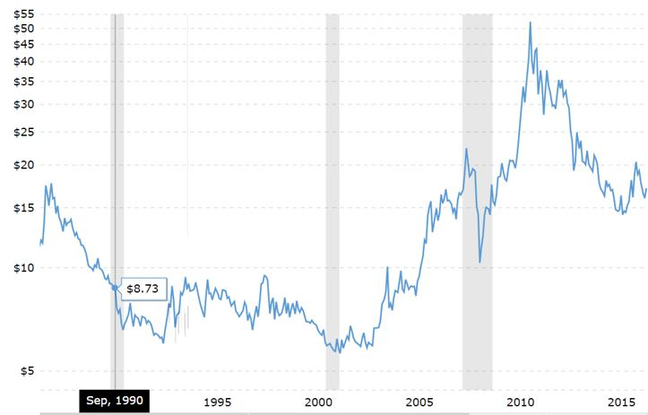 Silver Price Per Ounce 25 Year Chart